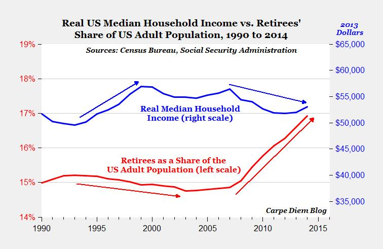 Blame Baby Boomers for Stagnant Income - Sebold Capital ...