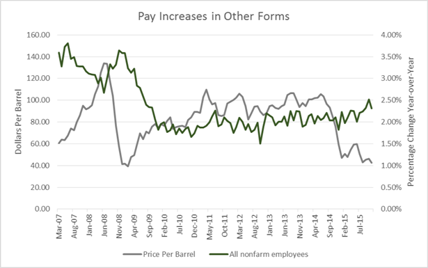pay-increases